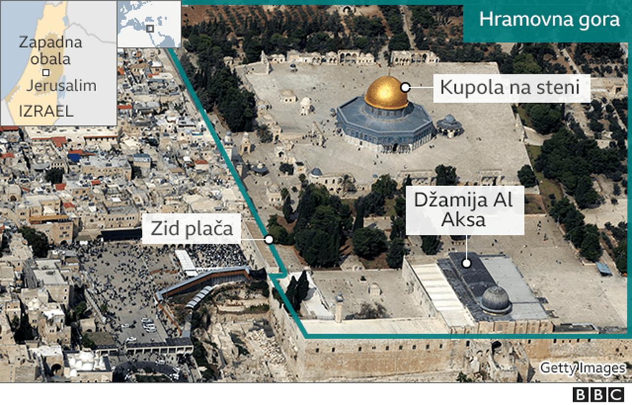 Hramovna gora, Jerusalim