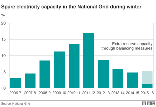 Chart showing how spare electricity capacity has decreased in the UK since 2011-12