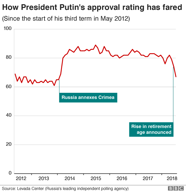 Chart showing how President Putin's approval rating has fared. It was boosted by Russia's annexing of Crimea in 2014 but has slumped in recent weeks over a controversial policy to raise the retirement age