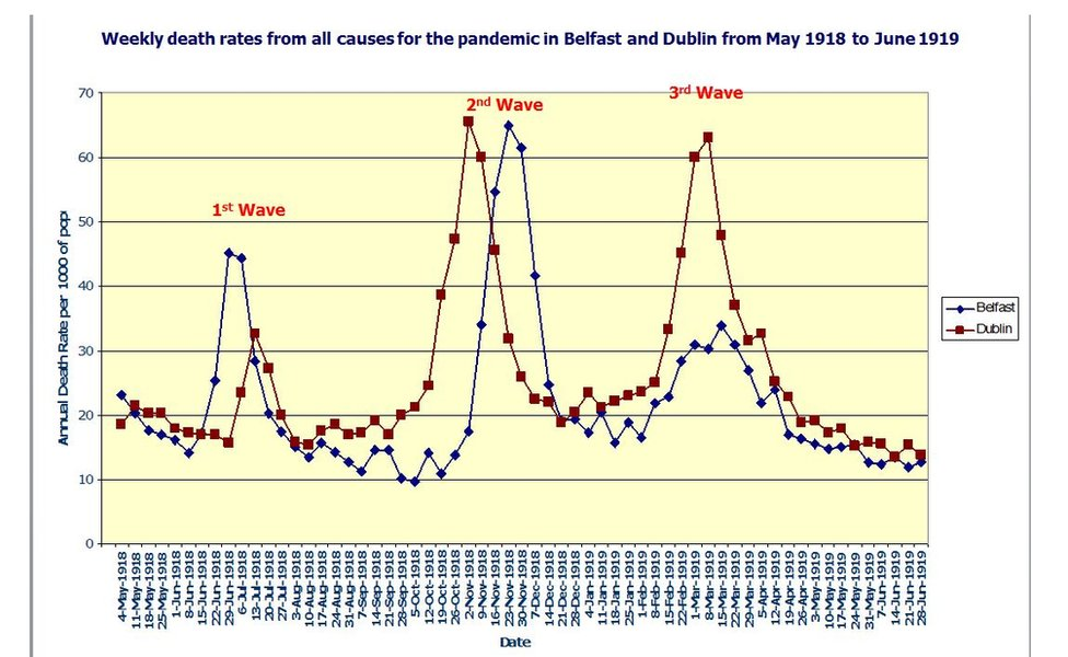 Dr Patricia Marsh's diagram shows how the death toll peaked in Belfast on November 23, two weeks after Armistice Day