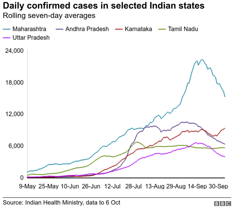 Coronavirus Is The Pandemic Slowing Down In India Bbc News