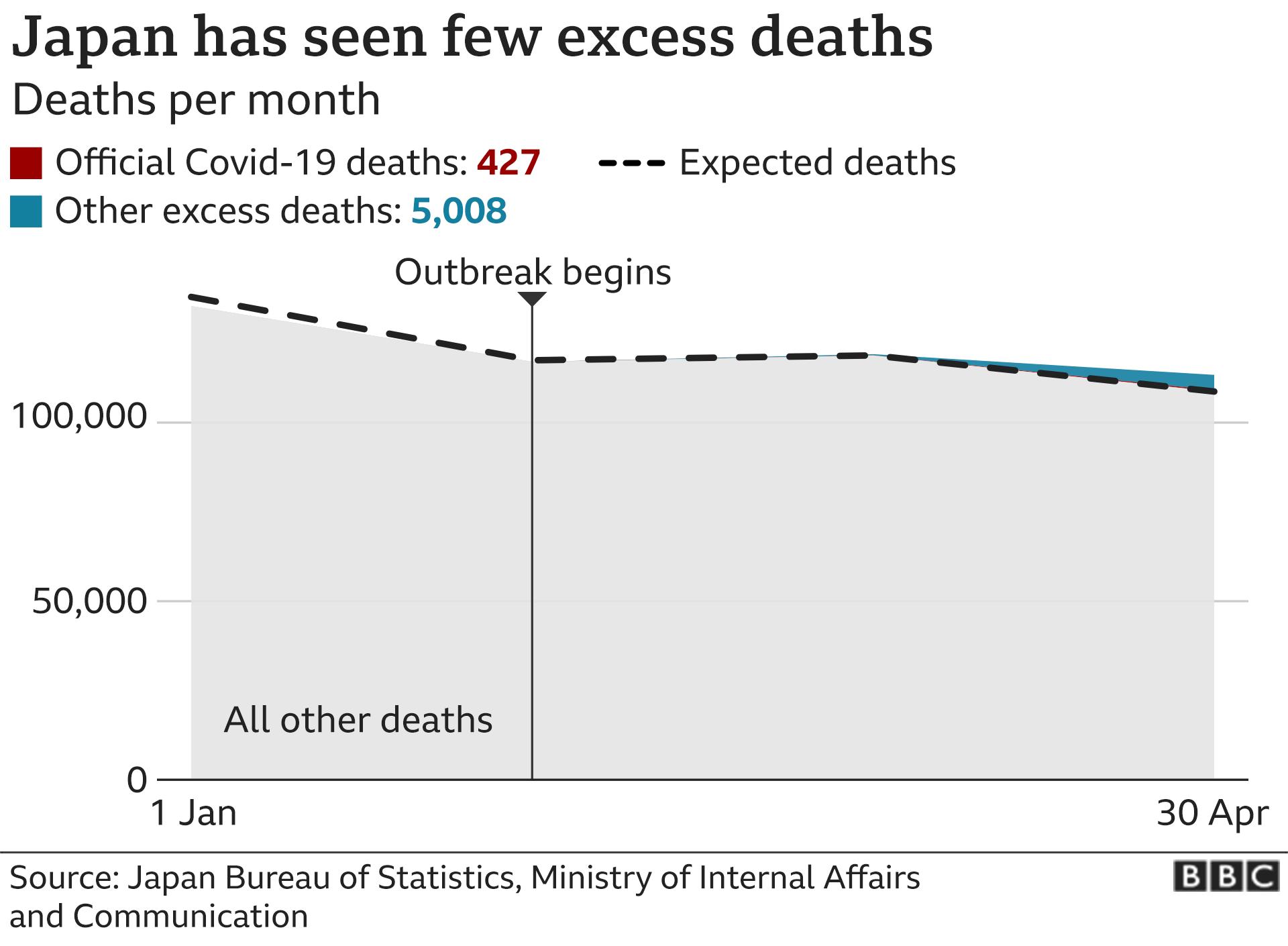 Coronavirus Japan S Mysteriously Low Virus Death Rate Bbc News