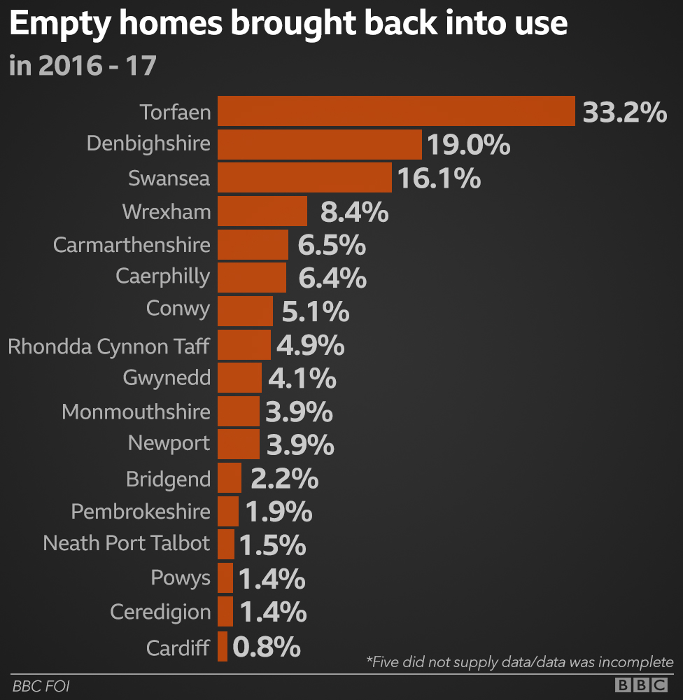 A graphic showing the percentage of empty homes in Wales brought back into use