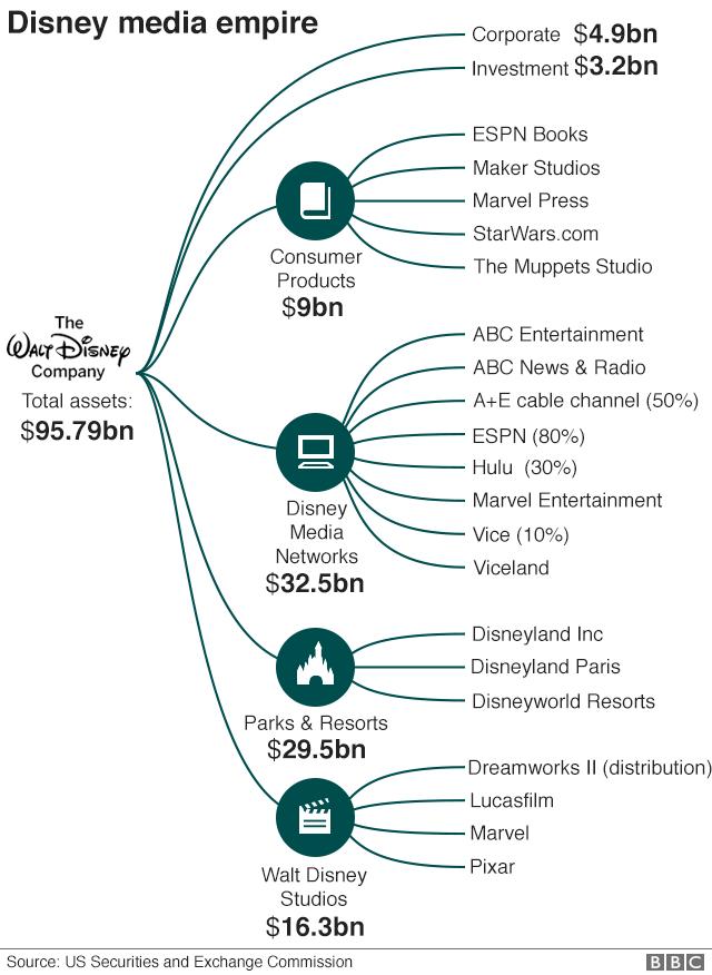 Disney's media empire graphic