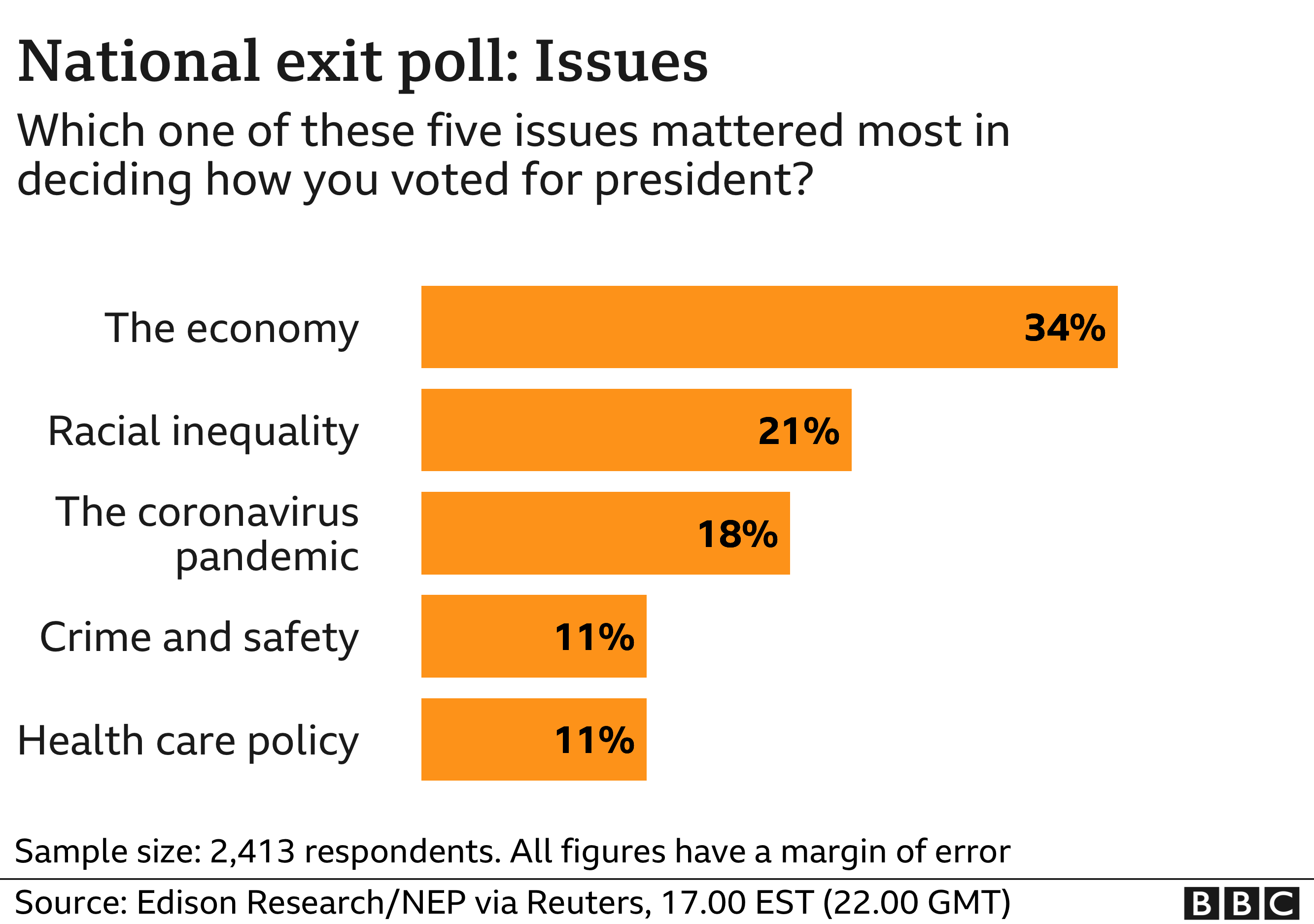 Graphic showing exit poll sentiment among US voters