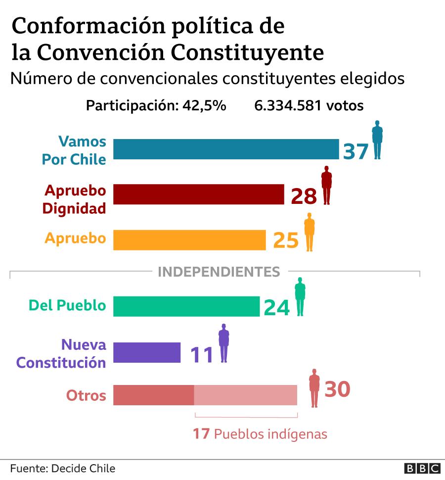 Gráfico de la conformación política de la Convención Constituyente