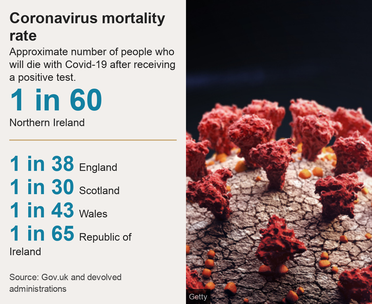 Graphic showing mortality figures