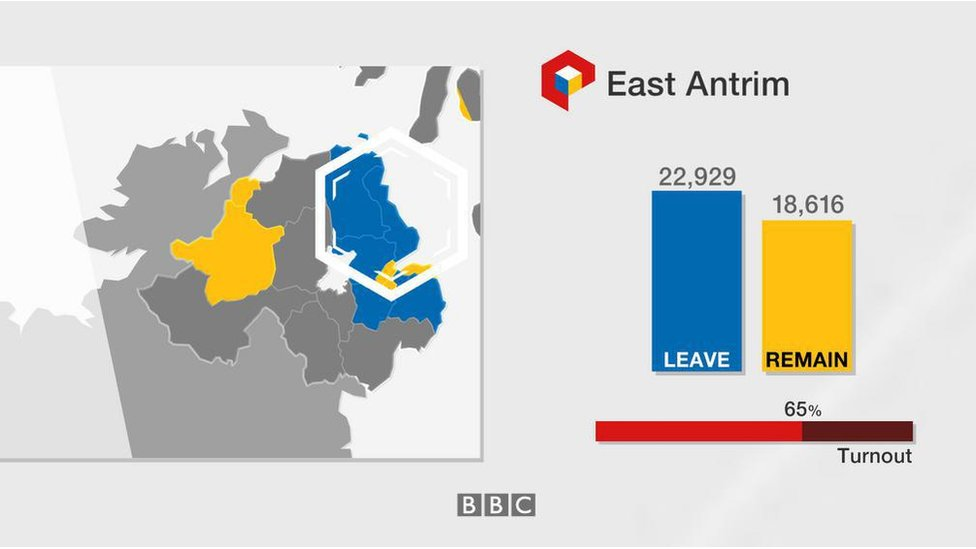 East Antrim: Leave 22,929; Remain 18,616; turnout 65%