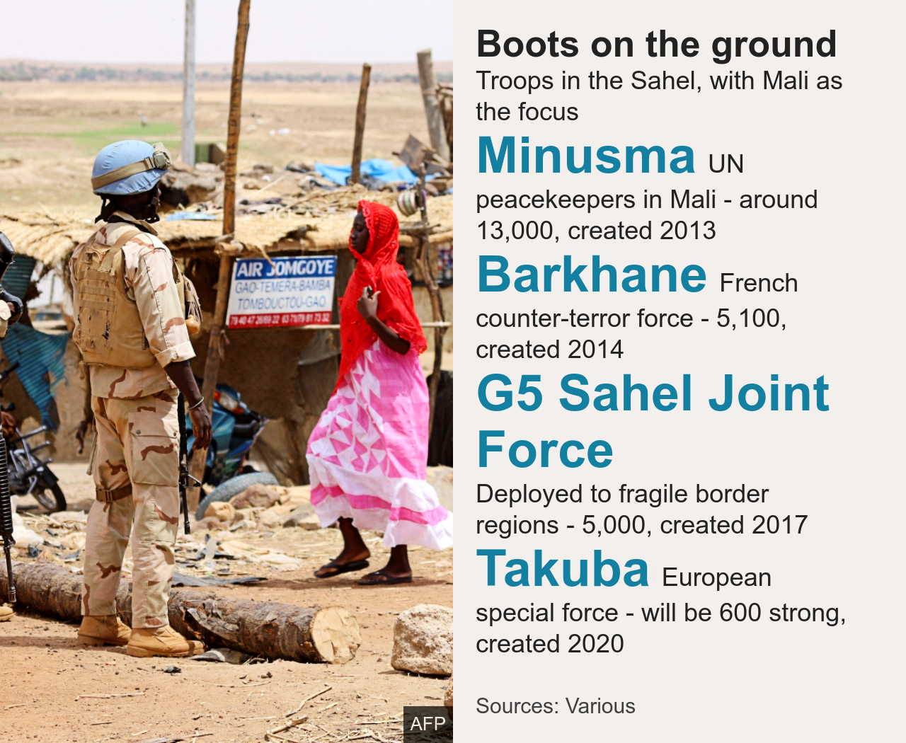 Boots on the ground in the Sahel: Minusma UN peacekeepers in Mali - around 13,000, created 2013, Barkhane French counter-terror force - 5,100, created 2014, G5 Sahel Joint Force Deployed to fragile border regions - 5,000, created 2017, Takuba European special force - will be 600 strong, created 2020
