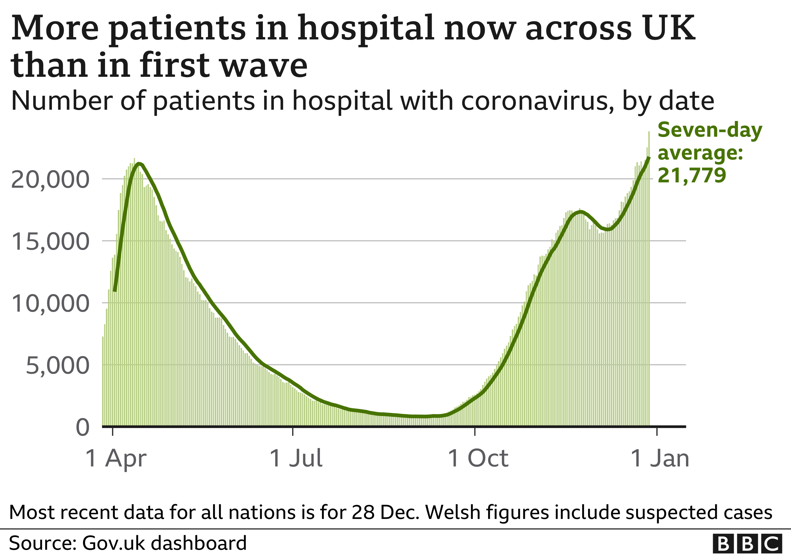 Hospitalisations in the UK as of 4 January (latest data)
