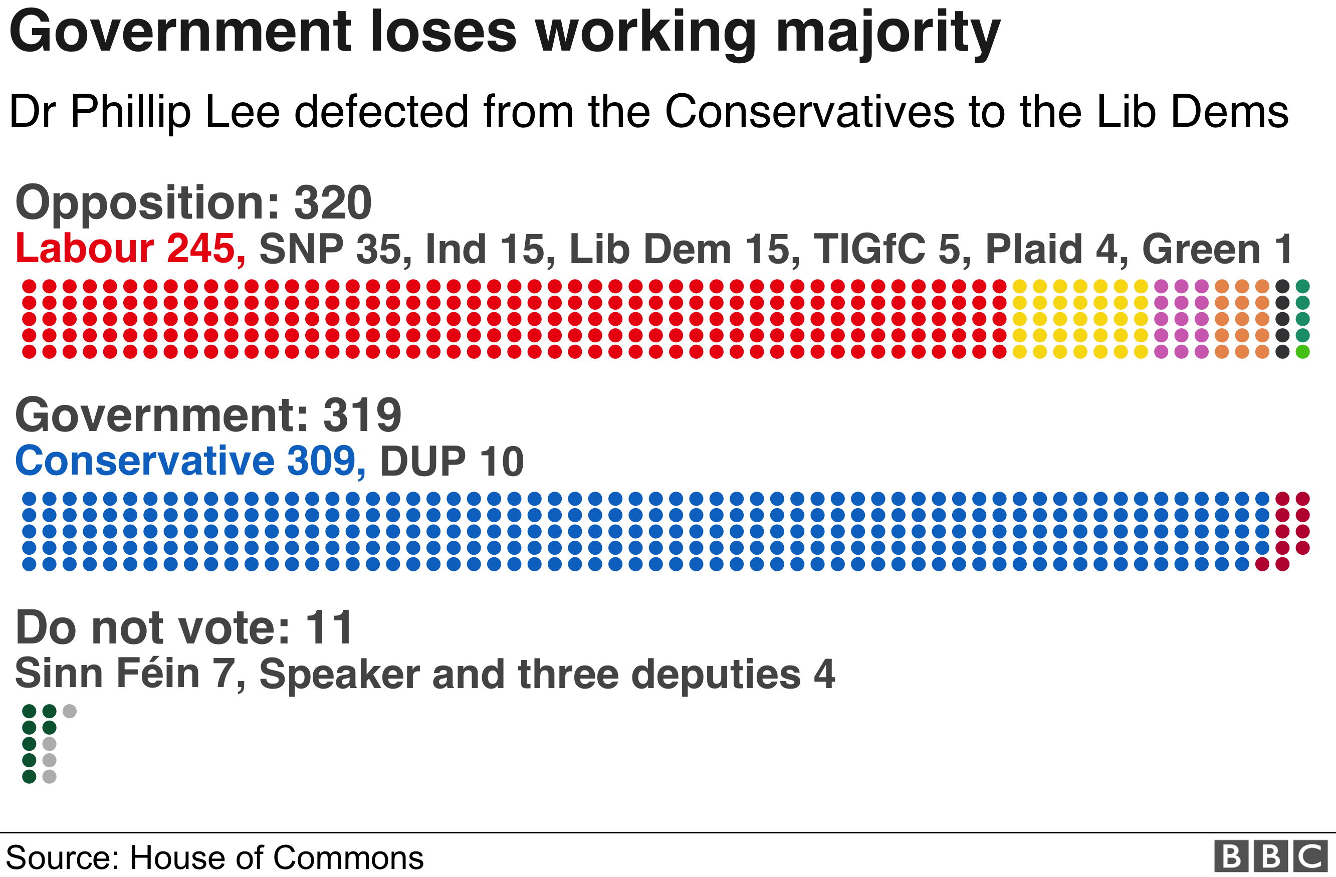 Graphic showing the state of the UK parties
