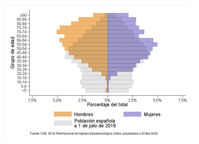Distribución por edad y sexo. Casos de covid-19 notificados a la RENAVE y población española. CNE. ISCIII. Red nacional de Vigilancia Epidemiológica. Datos a 13 de agosto de 2020.