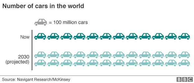 Number of cars in the world