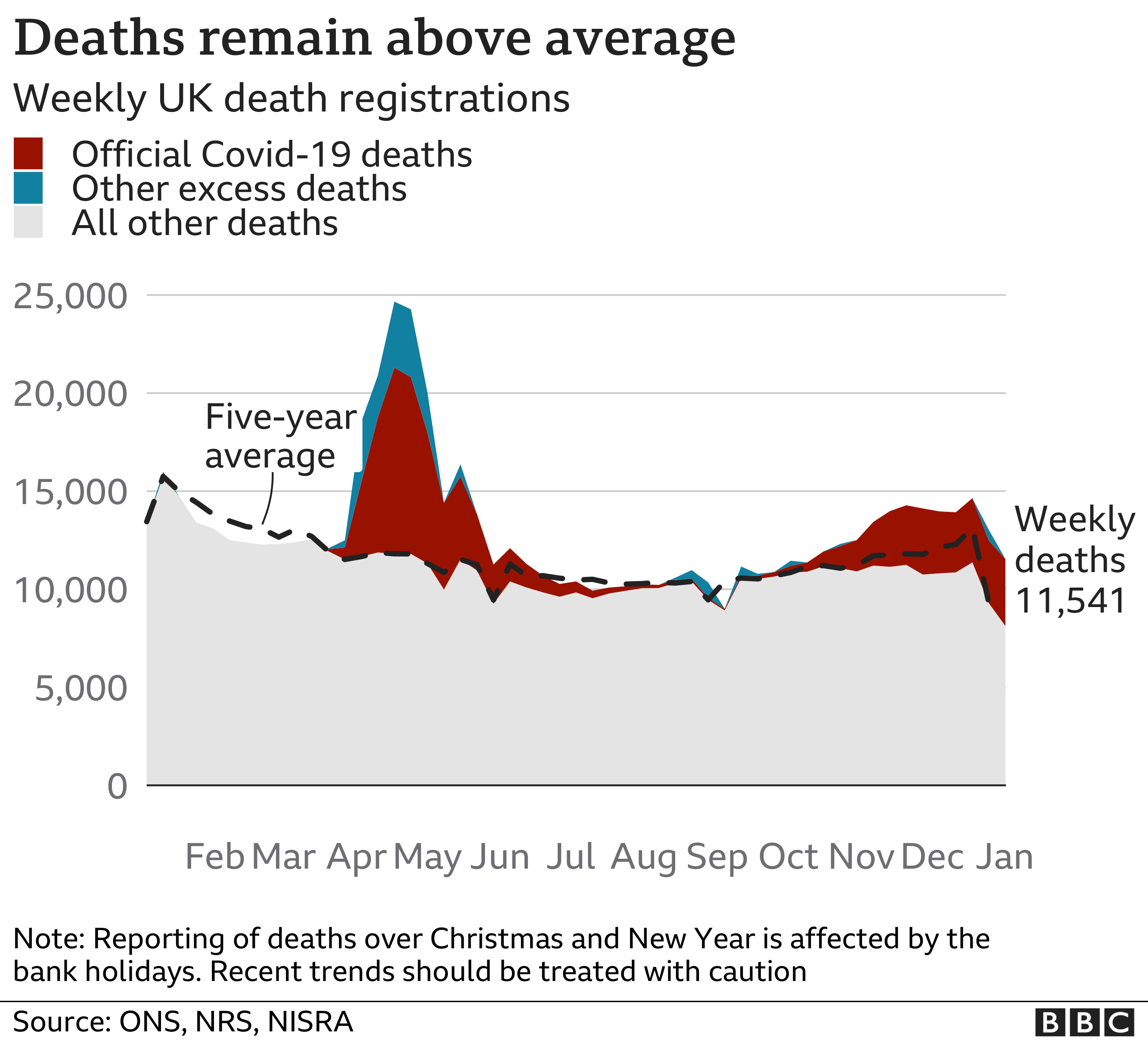 Chart showing UK deaths remain well above average