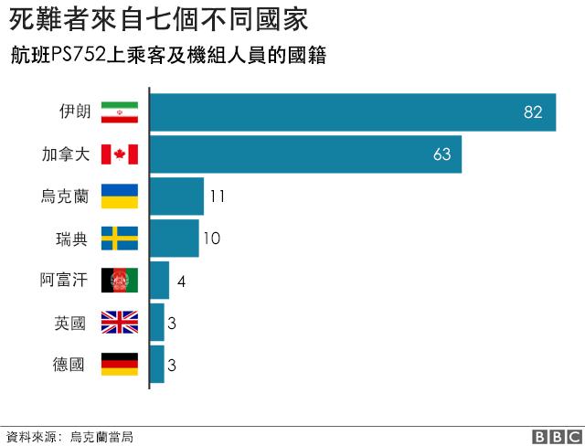 圖表:PS752航班遇難人員分佈