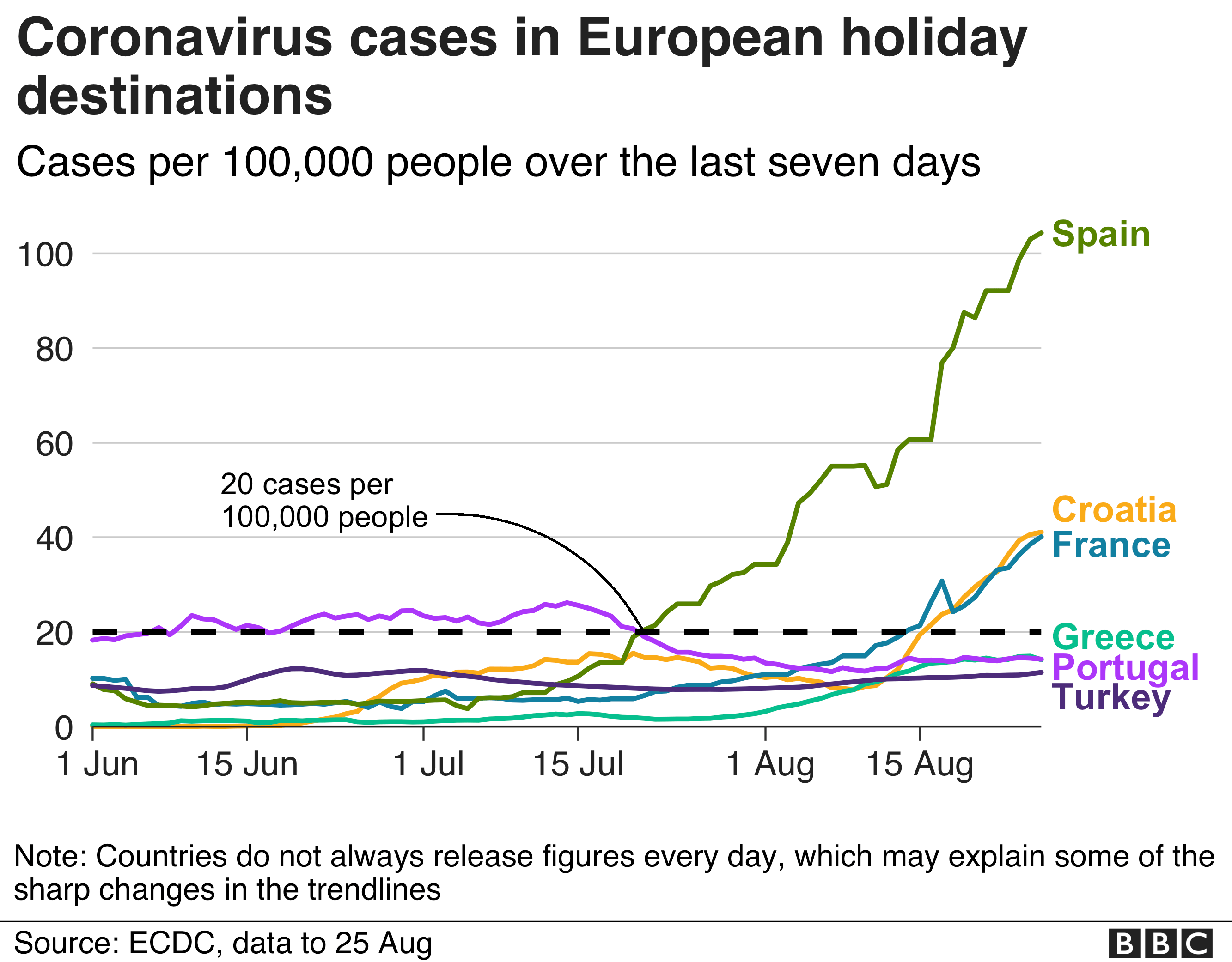 Infection rates for popular holiday destinations