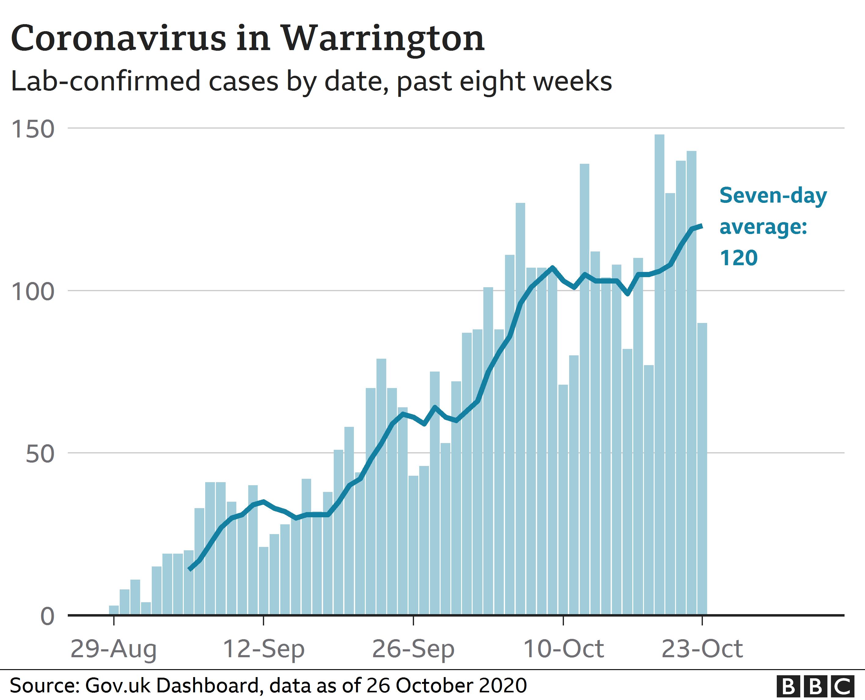 Warrington coronavirus