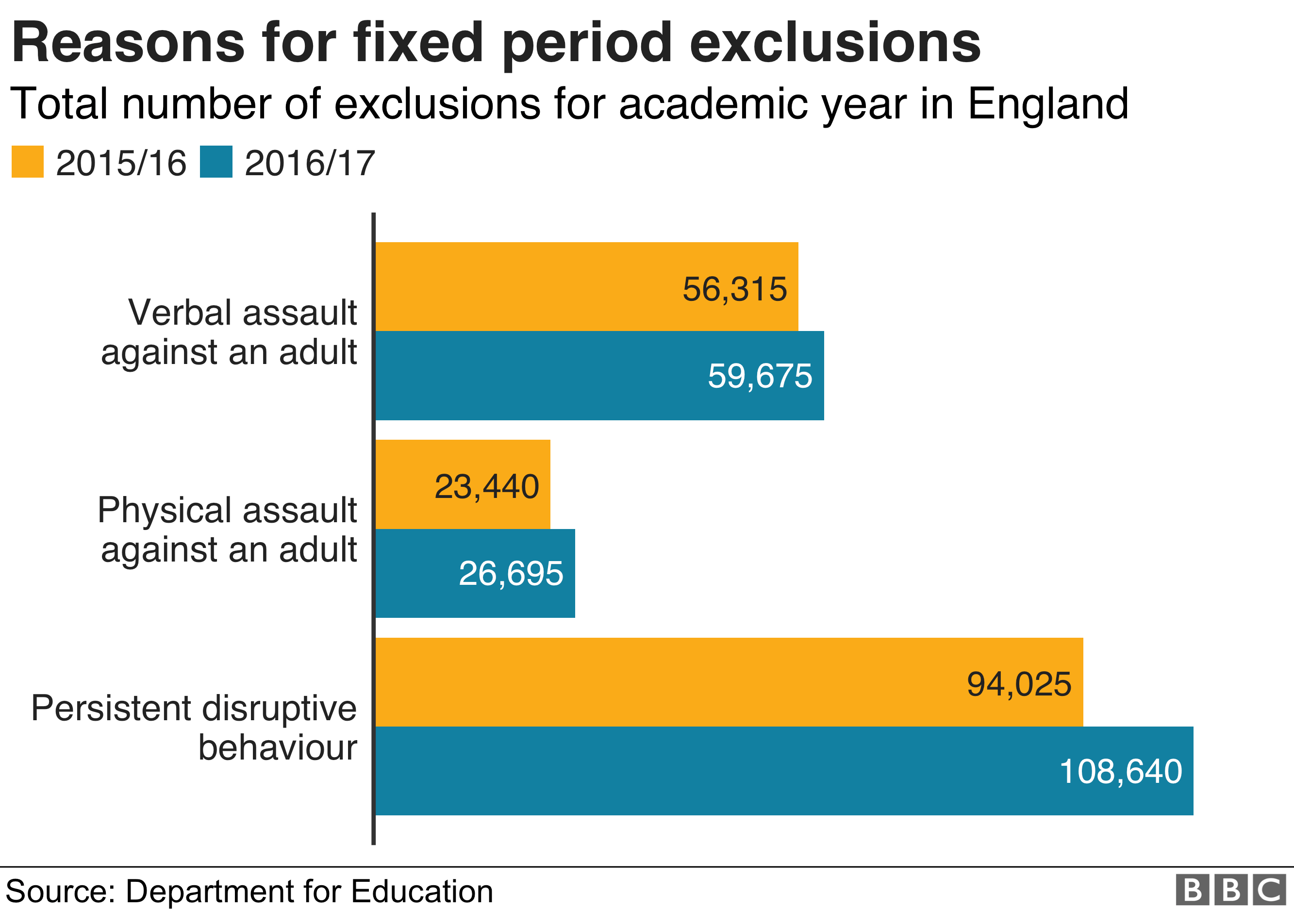 Chart showing reasons for fixed period exclusions at schools in England during the 2016/17 academic year