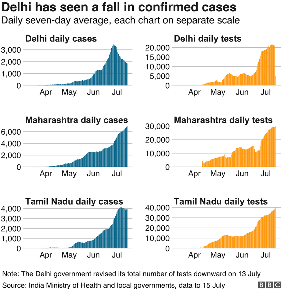 Cases and tests in three Indian states.