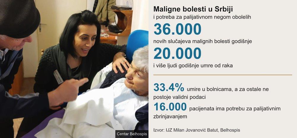 maligne bolesti u srbiji palijativna nega