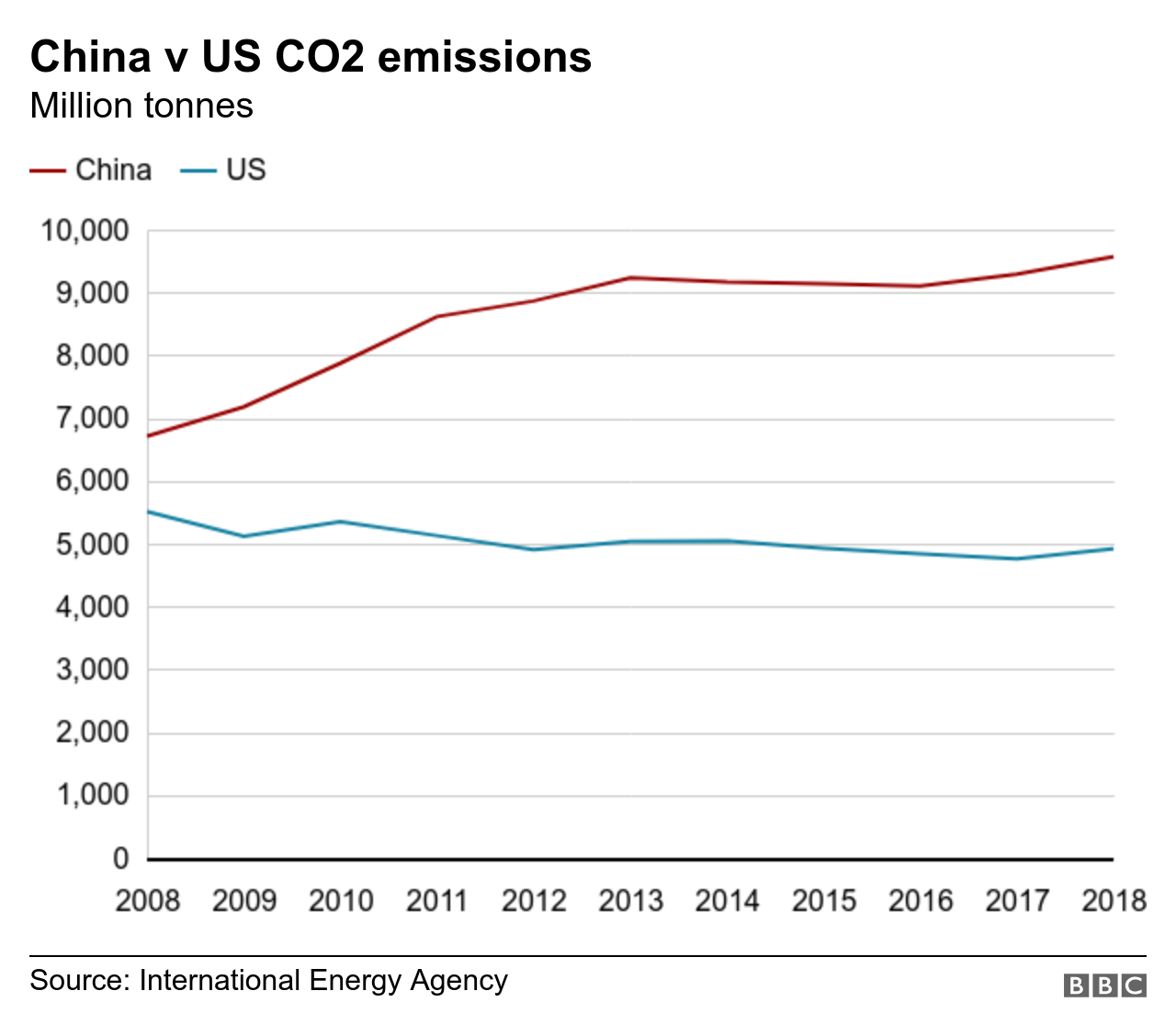Annual CO2 emissions by China and the US