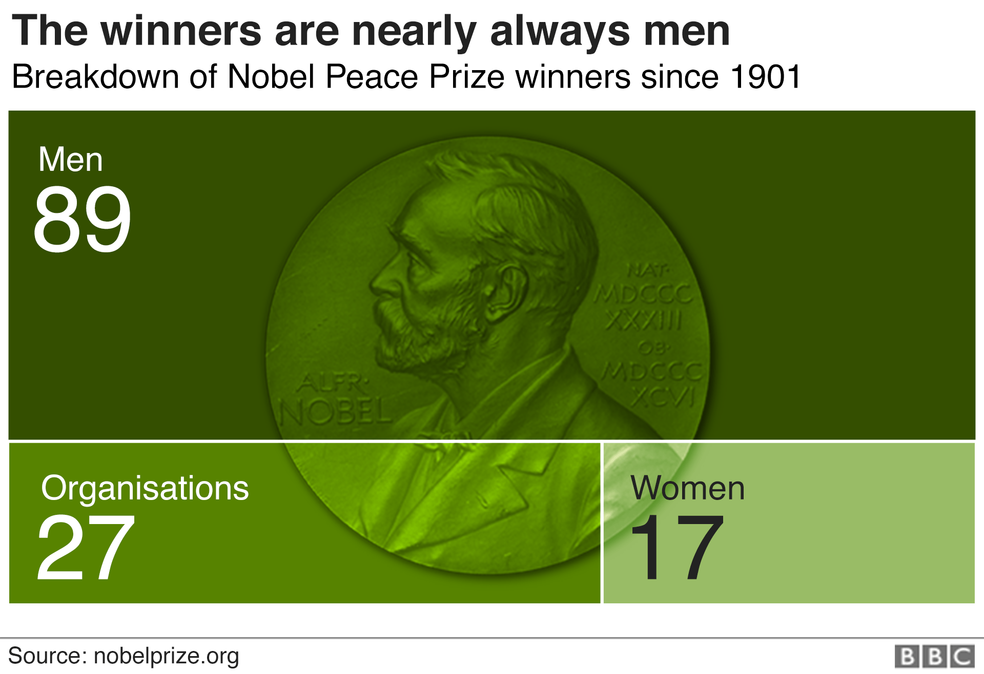 The winners of the Nobel Peace Prize since 1901