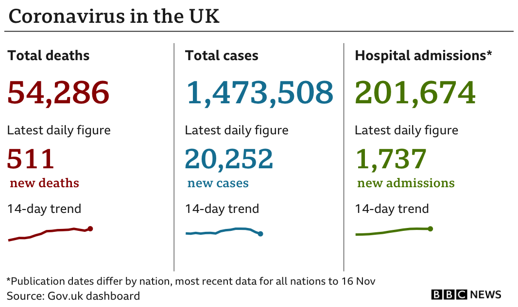 Datapic showing UK Covid cases on 20 November 2020