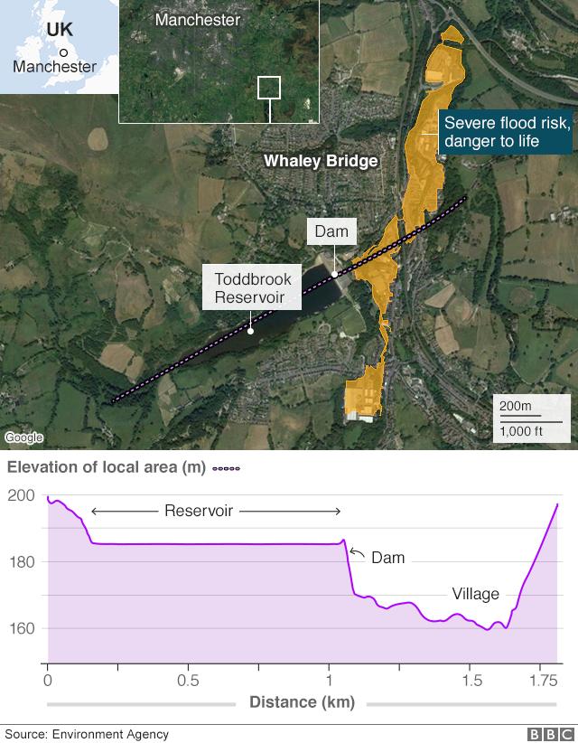 Elevation of the reservoir