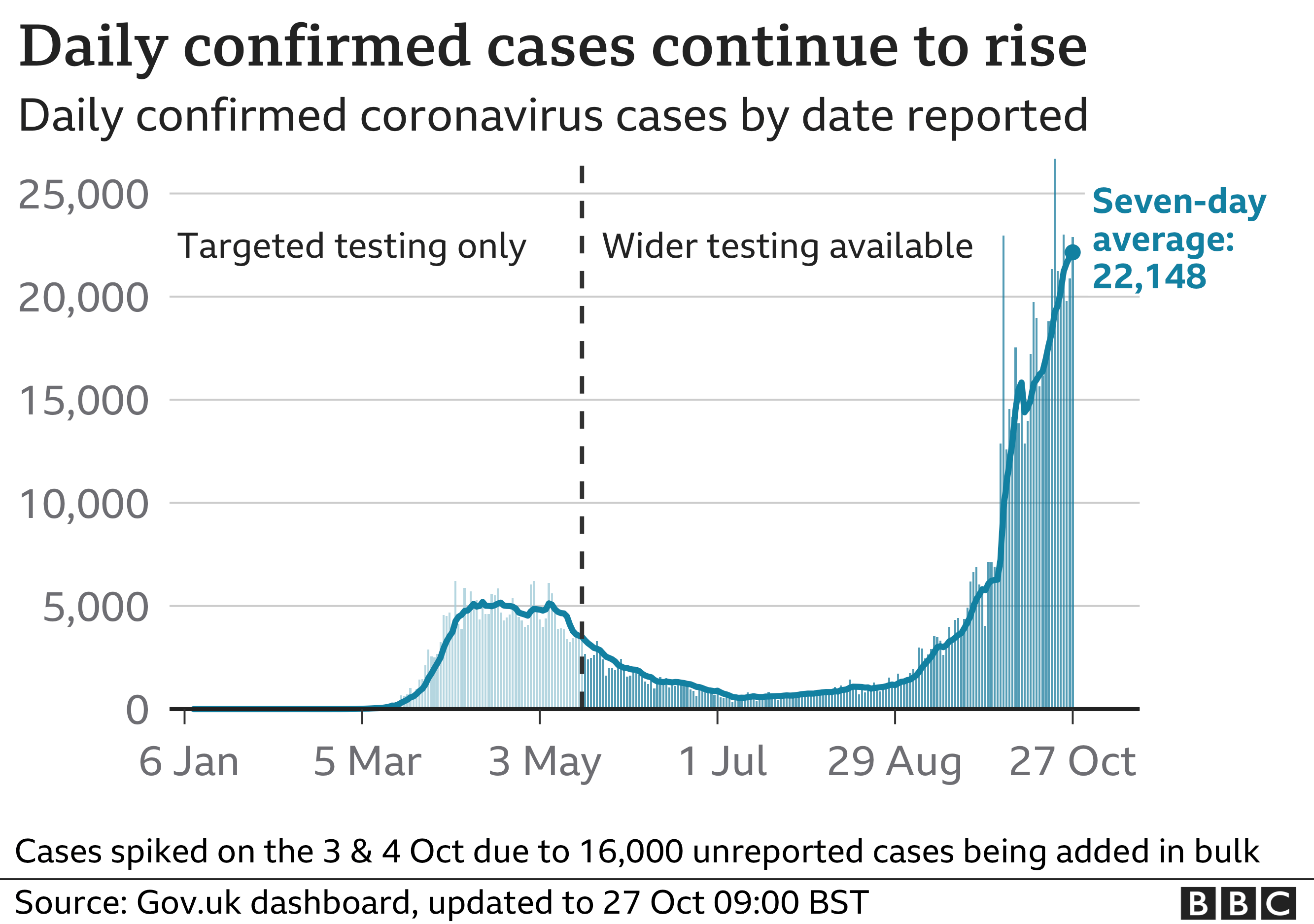 Chart shows daily confirmed cases continuing to rise steeply