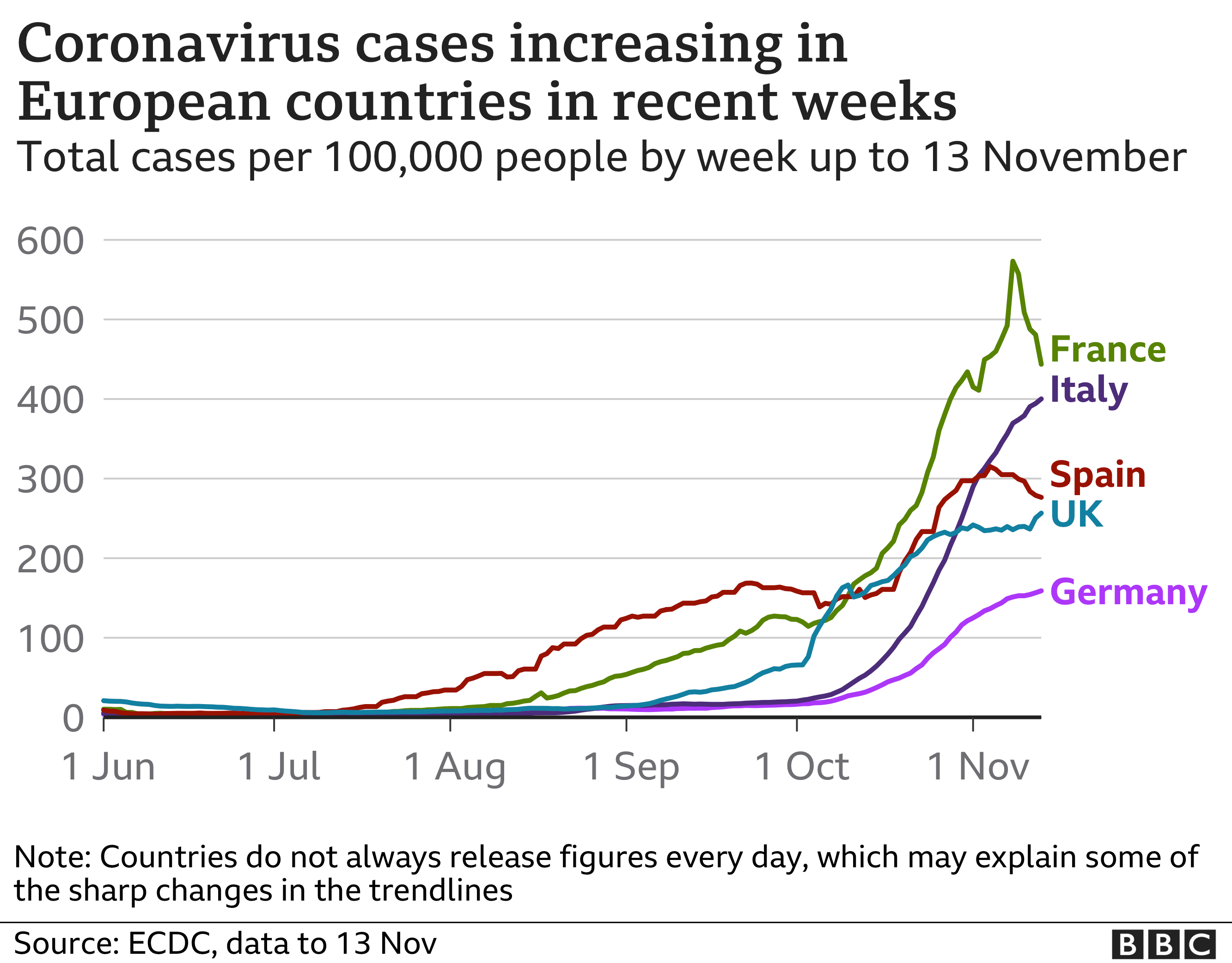 A chart showing the increase in reported coronavirus infections in European countries