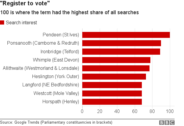 Search interest in registering to vote by area