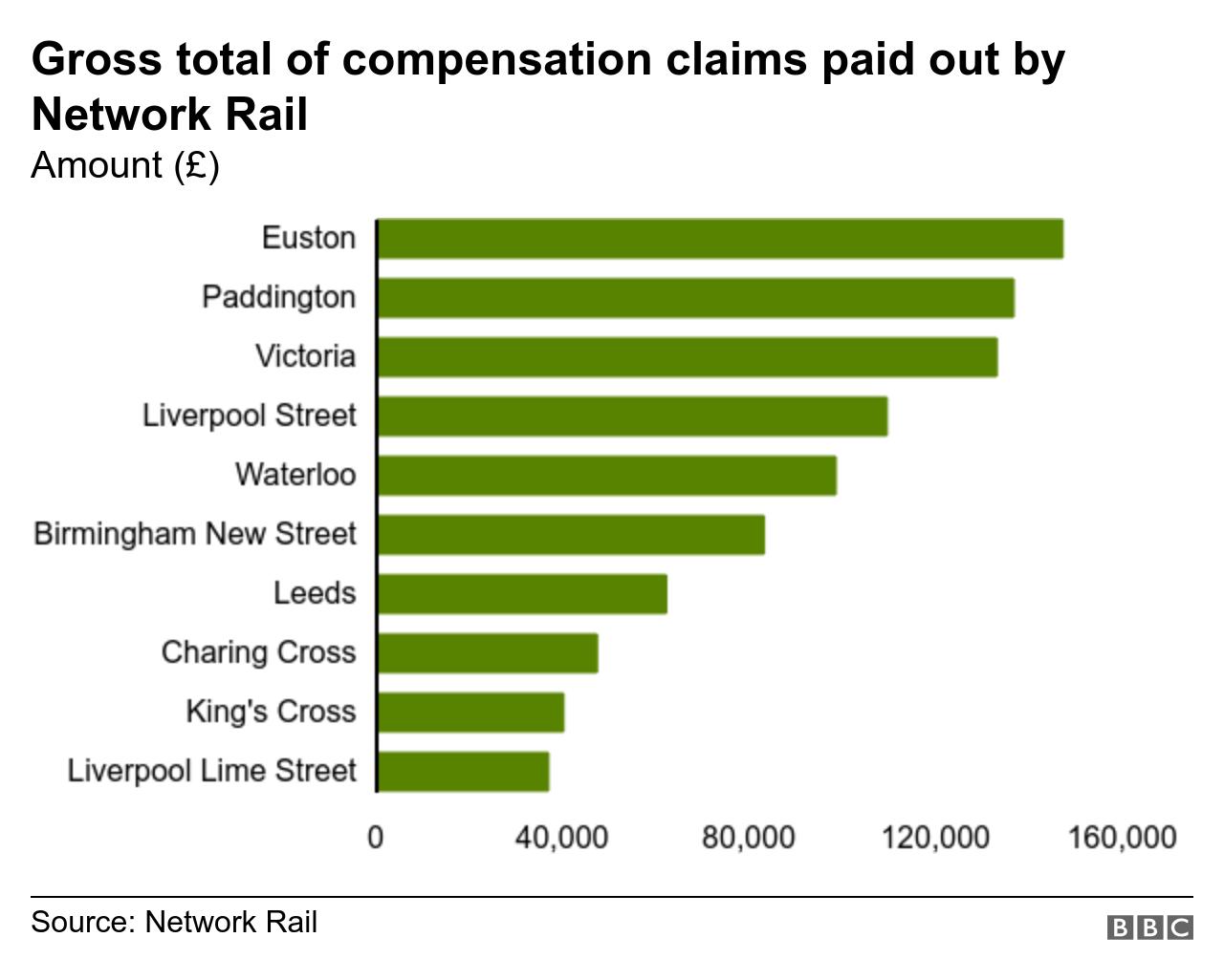 Compensation payout graph