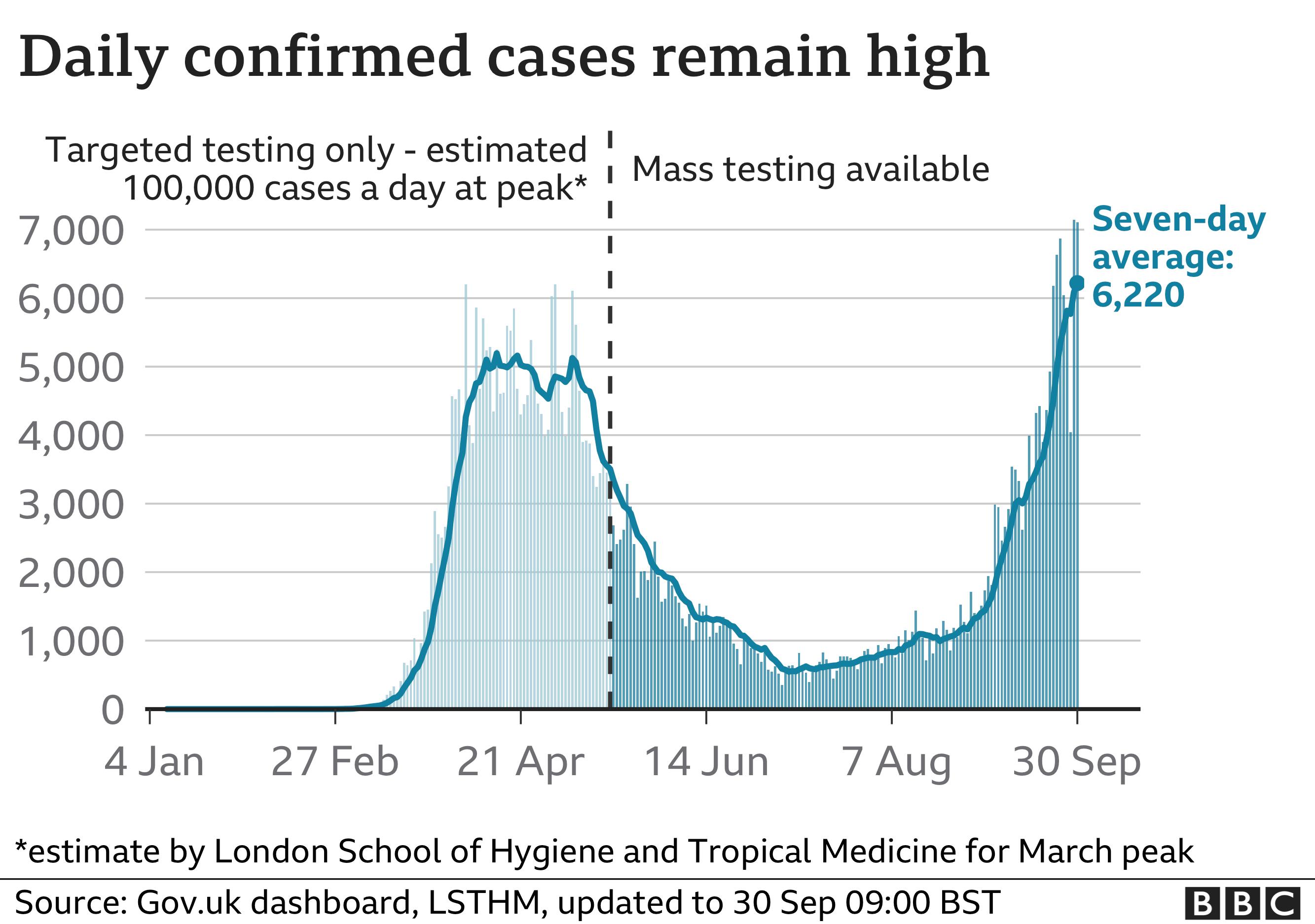 coronavirus cases, 30 September