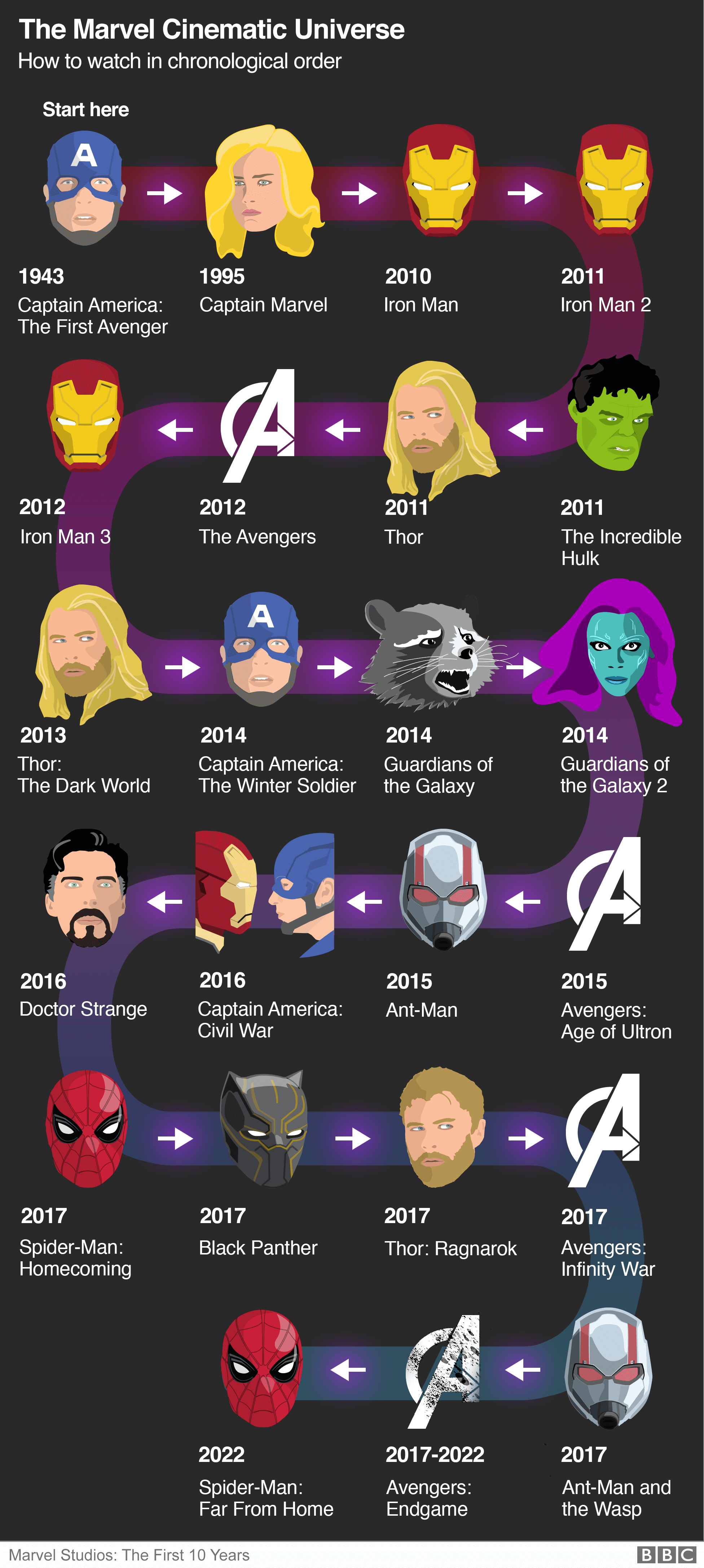 Graphic: How to watch the Marvel movies in chronological order