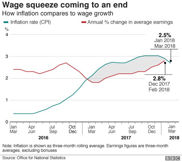 Wages v inflation