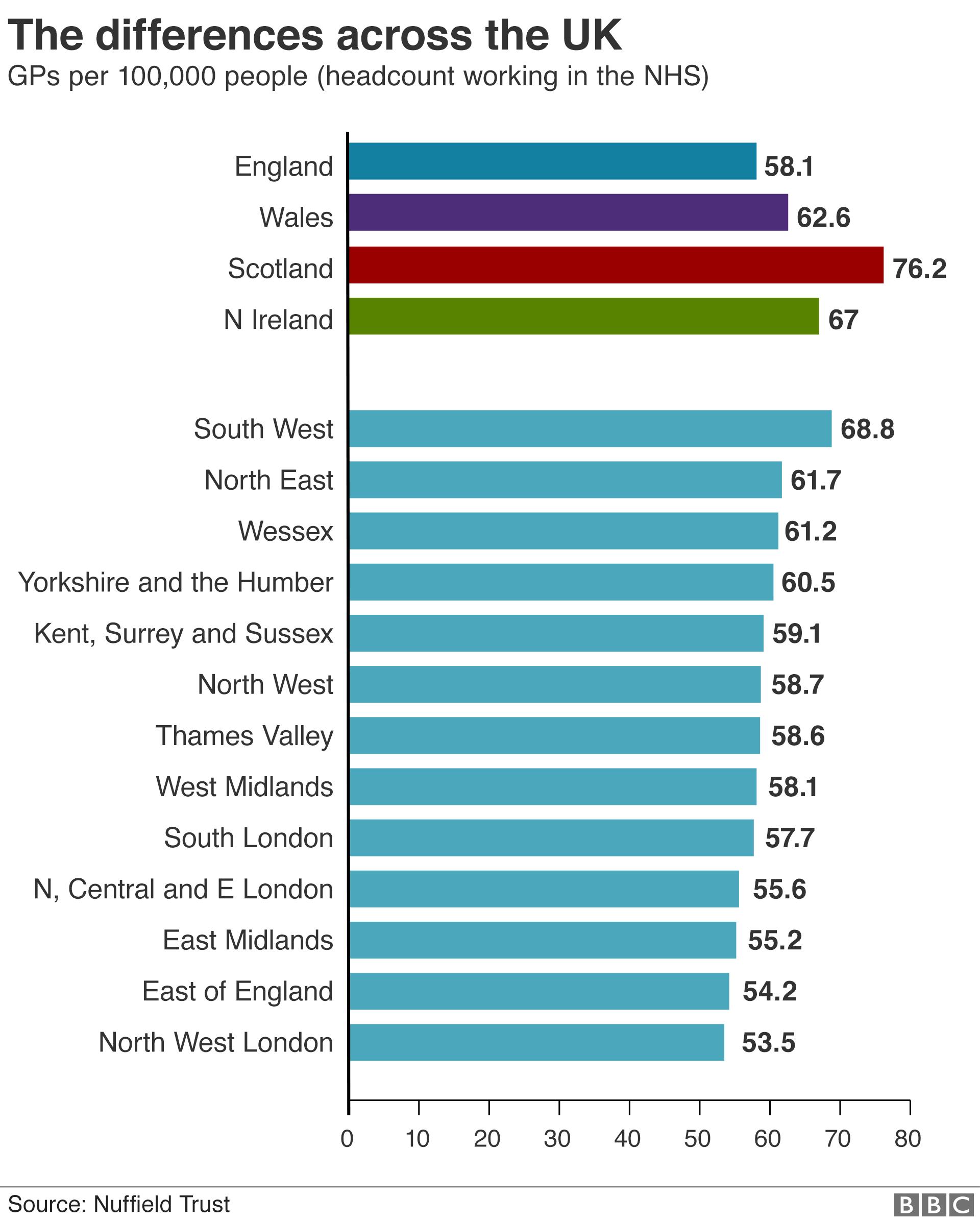 GP numbers by UK region