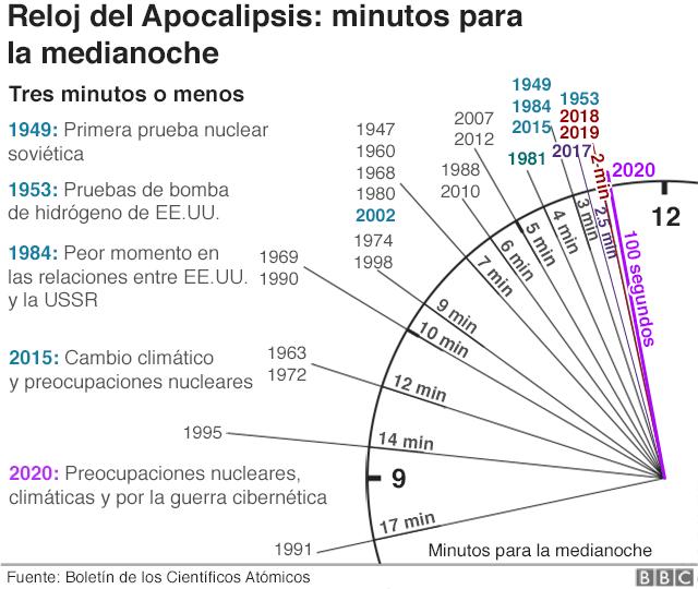Gráfico del reloj del apocalipsis