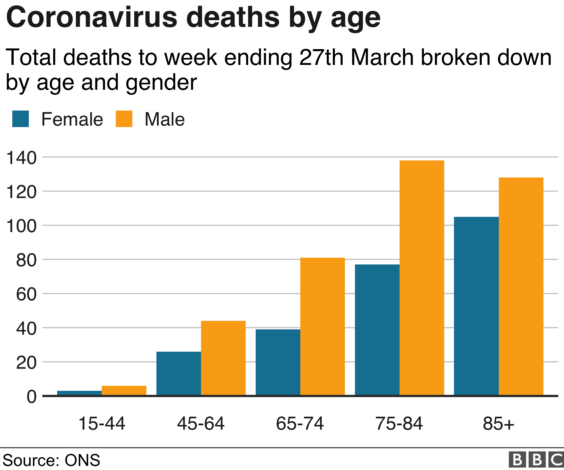 Coronavirus What Is The Risk To Men Over 50 Bbc News