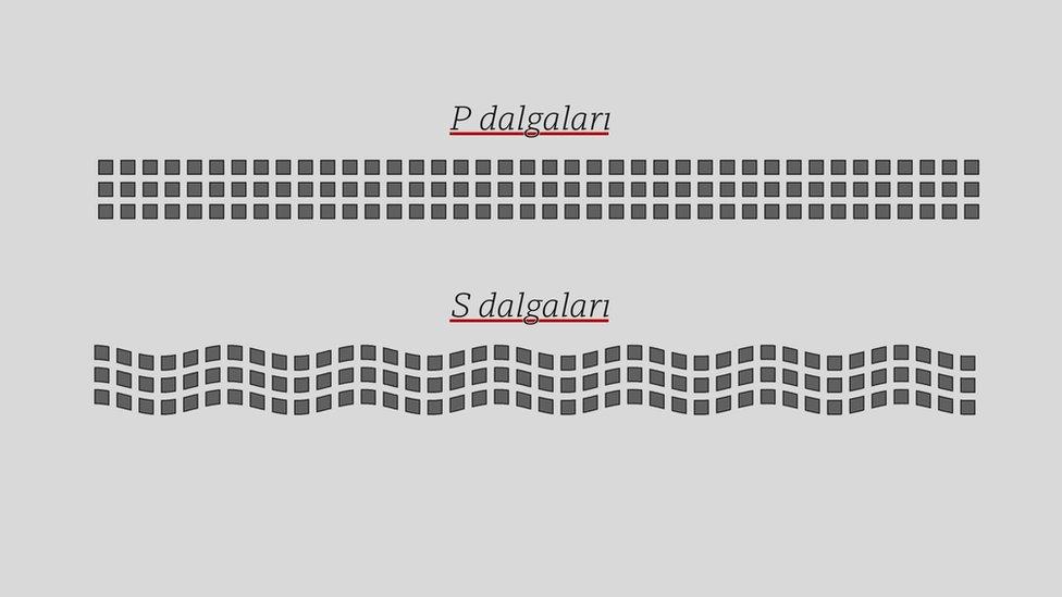 Depremden sonra önce P hemen ardından S dalgaları ortaya çıkıyor.