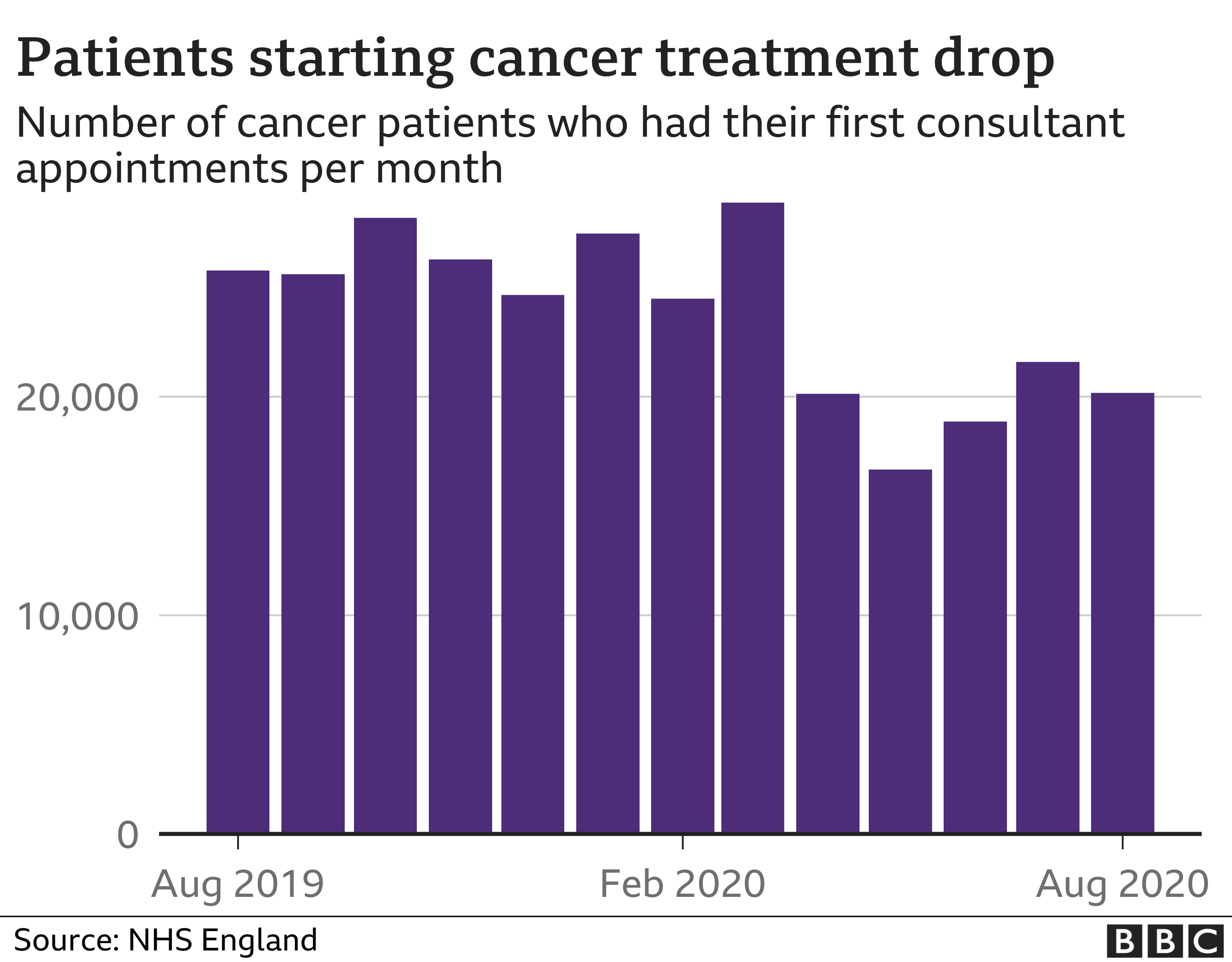 Drop in patients starting cancer treatment