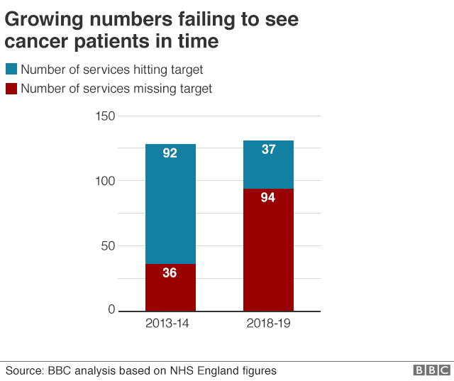 Chart showing number of services hitting targets