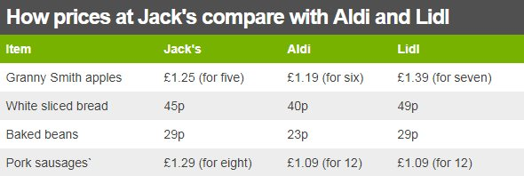 Table comparing prices between Jack's, Aldi and Lidl. Granny Smith apples cost £1.25 for five at Jack's, £1.19 for six at Aldi and £1.39 for seven at Lidl. White sliced bread costs 45p at Jack's, 40p at Aldi and 49p at Lidl. Baked beans cost 29p at Jack's, 23p at Aldi and 29p at Lidl. Pork sausages cost £1.29 for eight at Jack's, £1.09 for 12 at Aldi and £1.09 for 12 at Lidl.