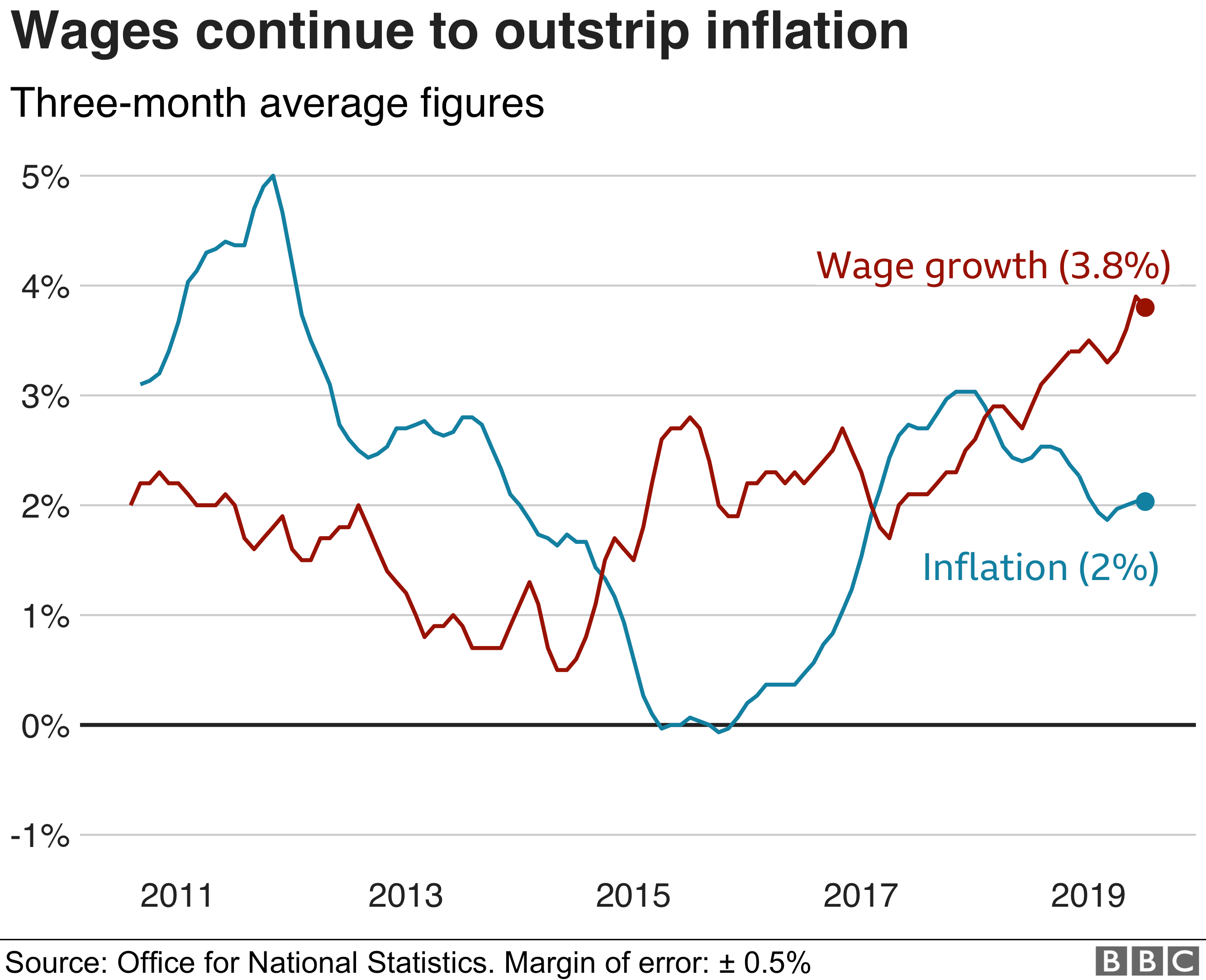 Wage growth v inflation