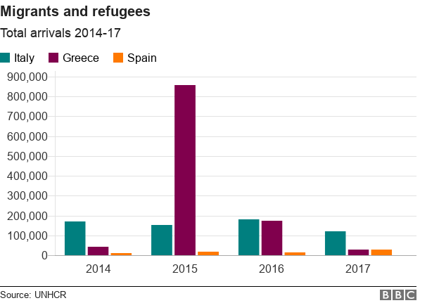 Number of migrants and refugees arriving in Italy, Greece and Spain 2014-2017