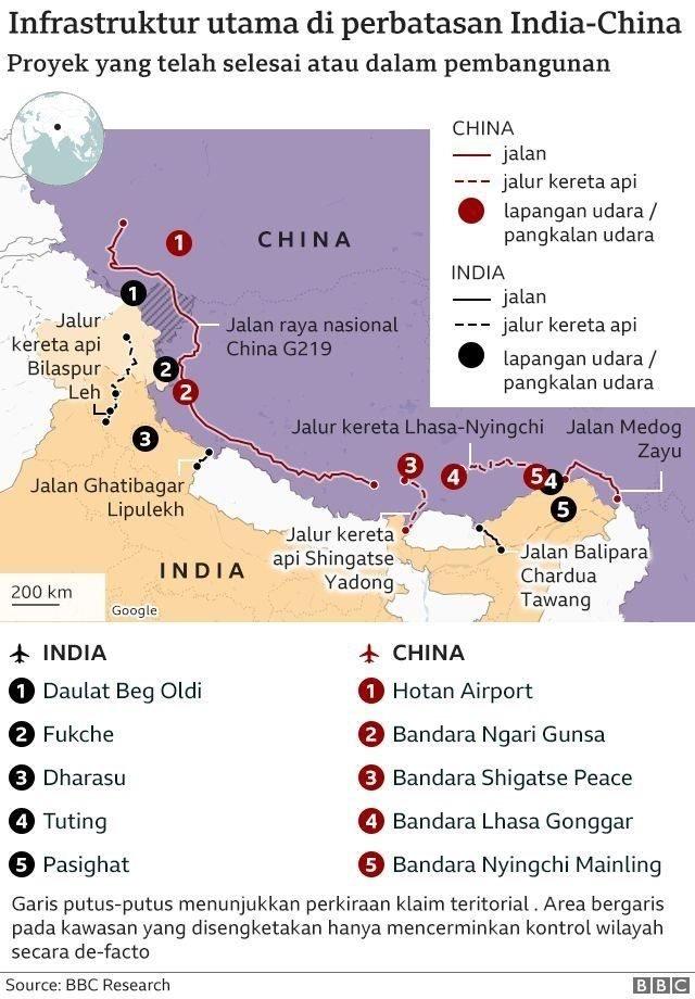 China dan India