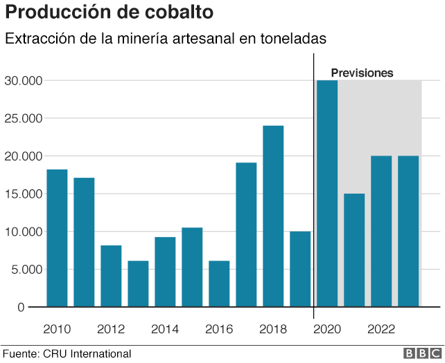 Producción de Cobalto