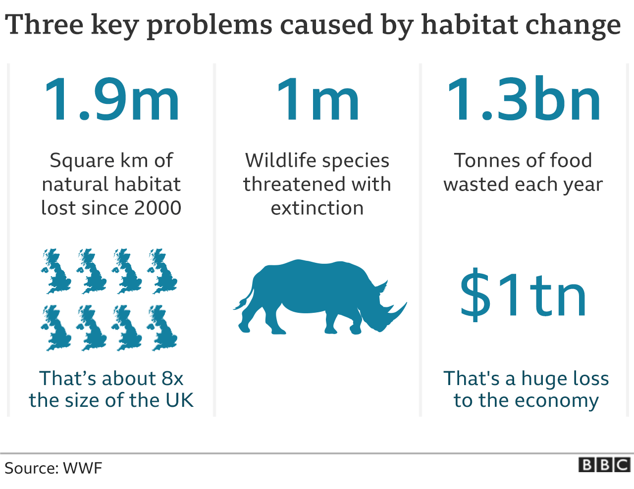 Problems caused by habitat loss