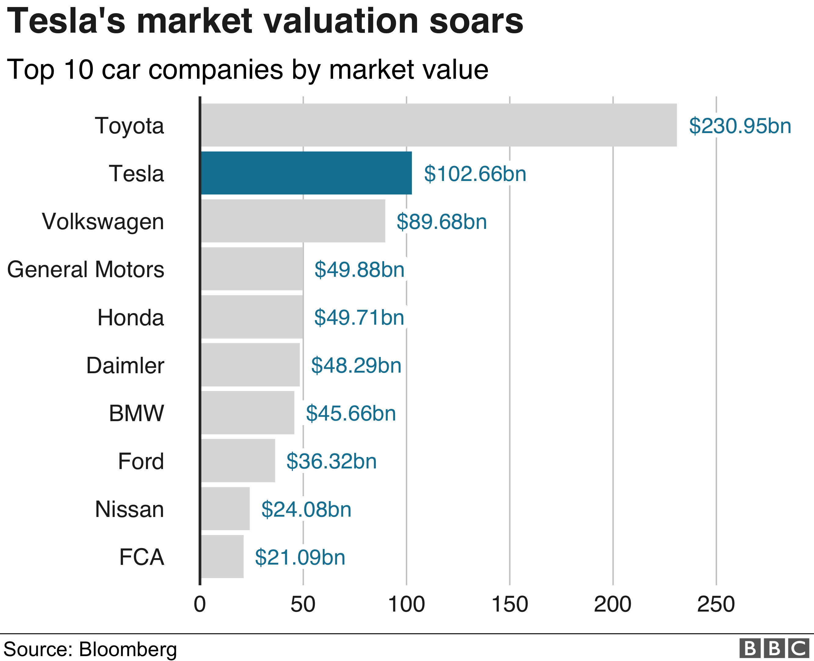 Tesla Overtakes Volkswagen As Value Hits 100bn Bbc News