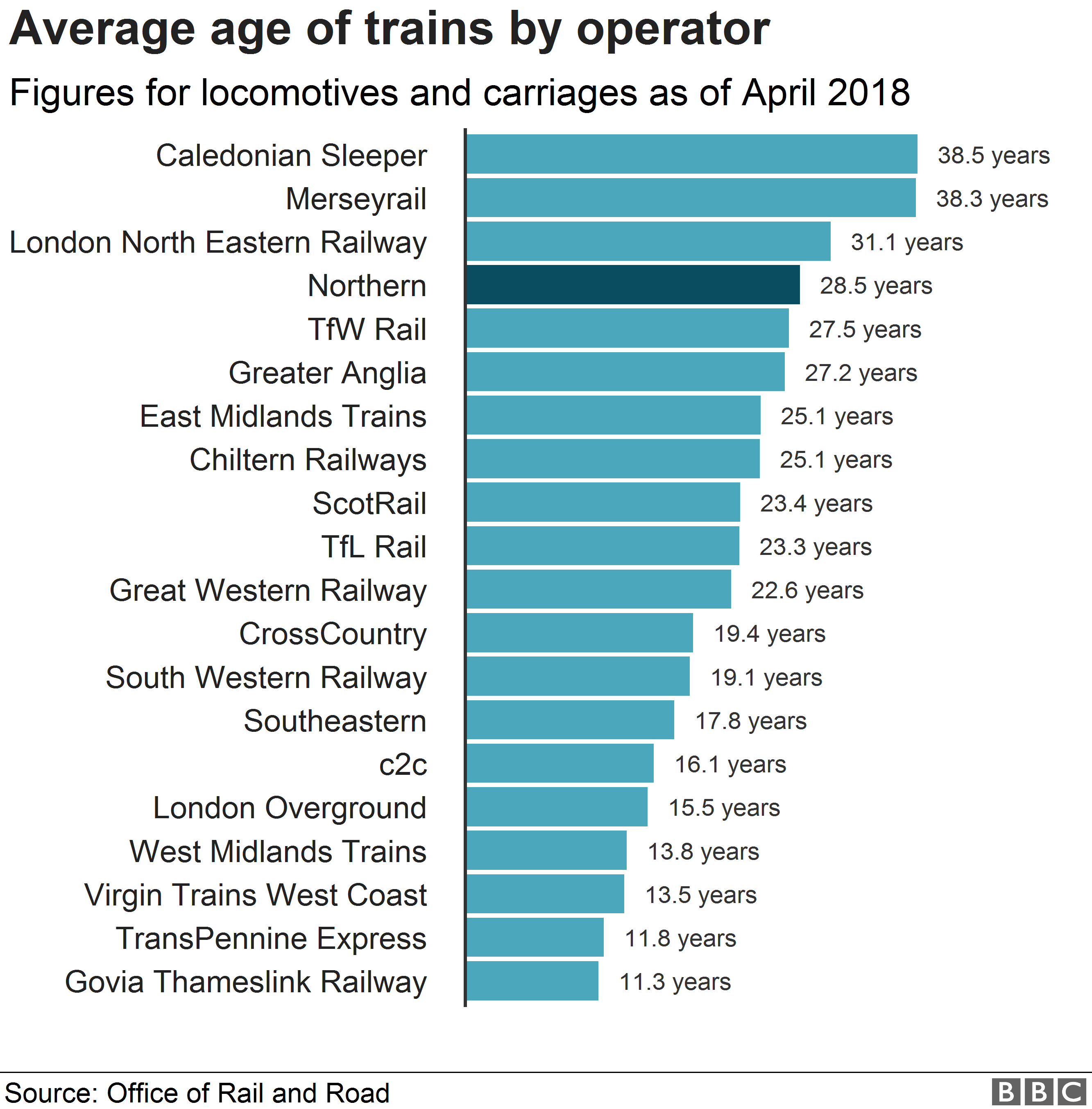 Chart showing average age of trains