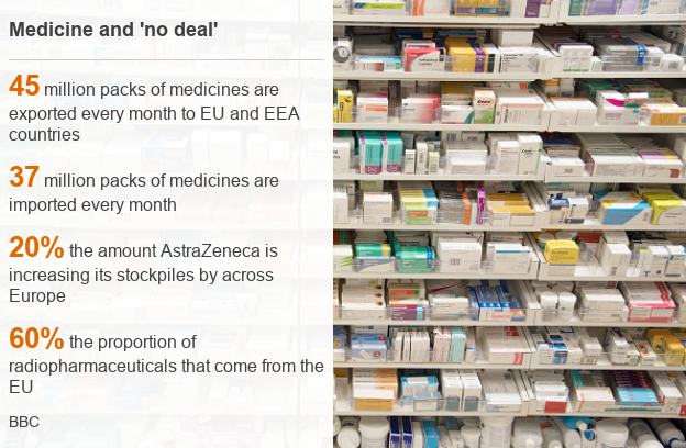 Medicine and 'no deal' graphic